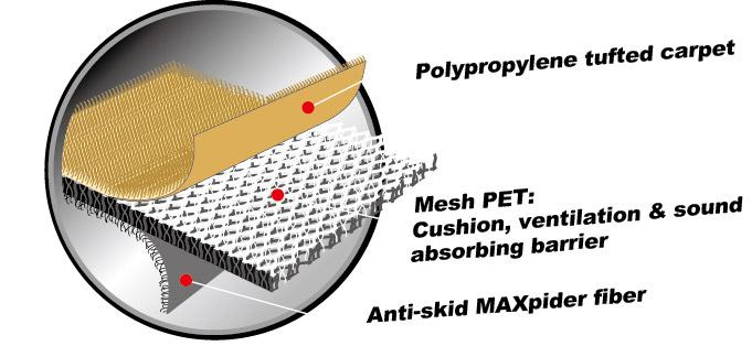 Преимущества автомобильных ковриков 3D Mat